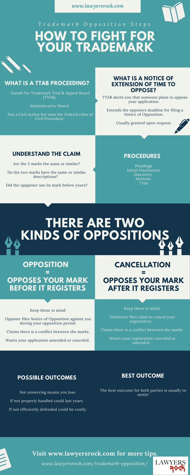 trademark opposition trials